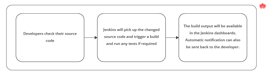 The simple workflow of Jenkins