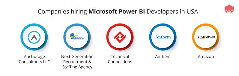 Power Bi Developer Salaries Power Bi Analysts Popularity