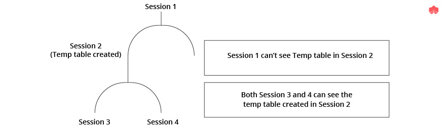 SQL temp tables vs table variables