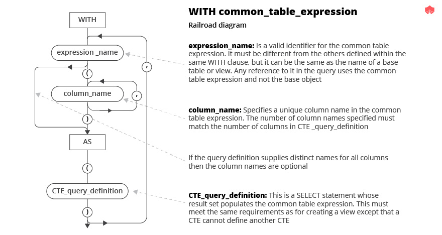 With common table expression