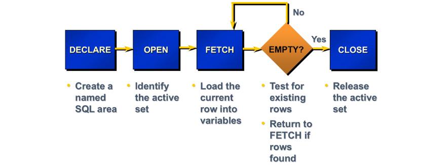process flow of CURSOR