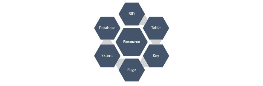 various database components