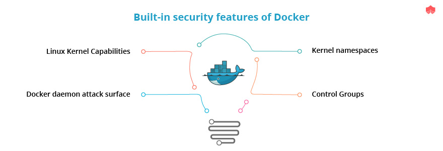 Top 30 Docker Interview Questions of 2019