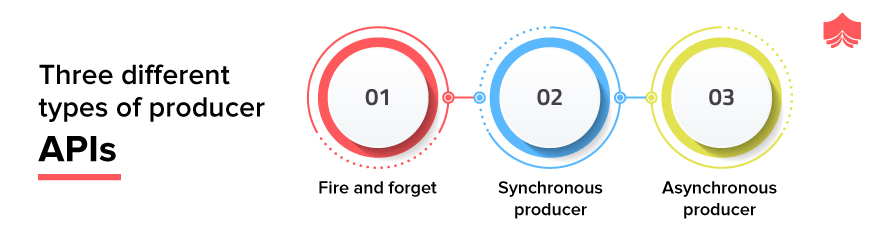 three different types of producer APIs