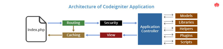 Architecture of Codeigniter application