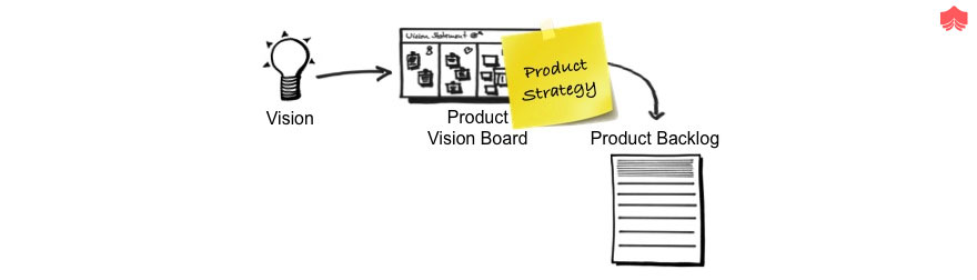 requirements for the Product Backlog