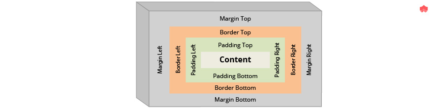 Box model in CSS3