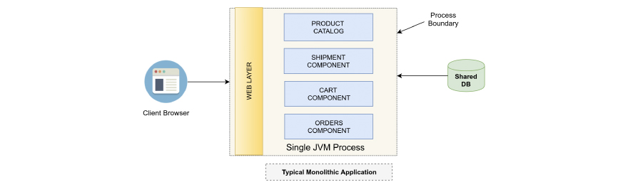 Typical Monolithic Application