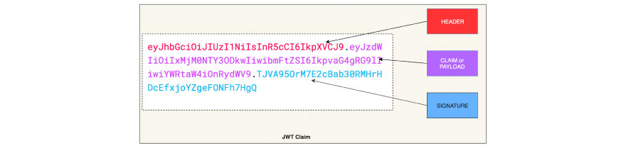 Encoded JSON Web Token
