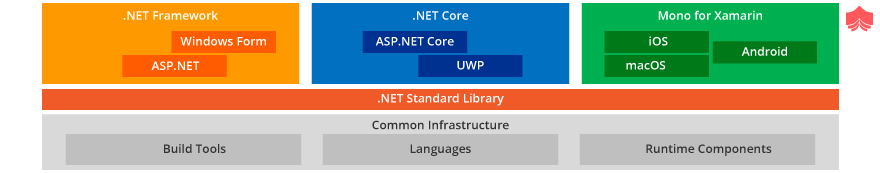 .NET Standard Libraries