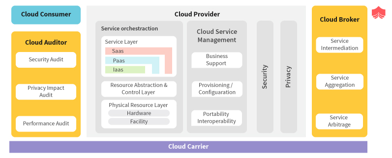 Overview of Cloud Computing Reference Architecture