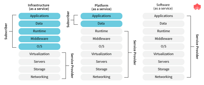 Separation of Responsibilities in Cloud Models