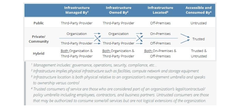 The Organization that Owns and Manages the Cloud