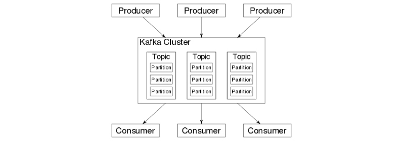 other alternatives to Kafka
