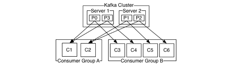 components of Kafka