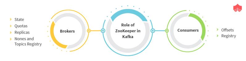 ZooKeeper in Kafka