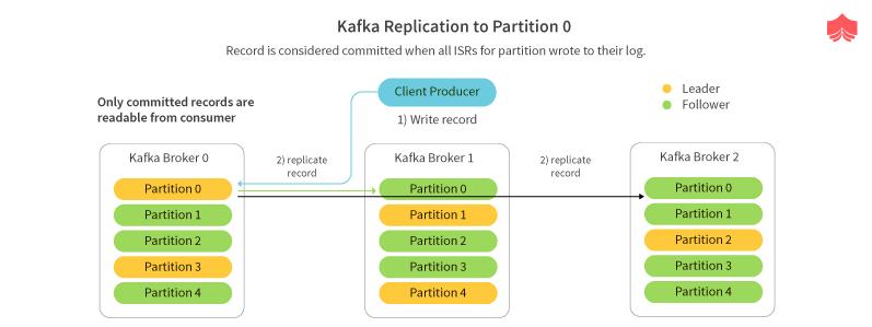 replication critical in Kafka