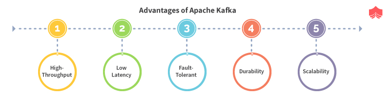 advantages of using Kafka