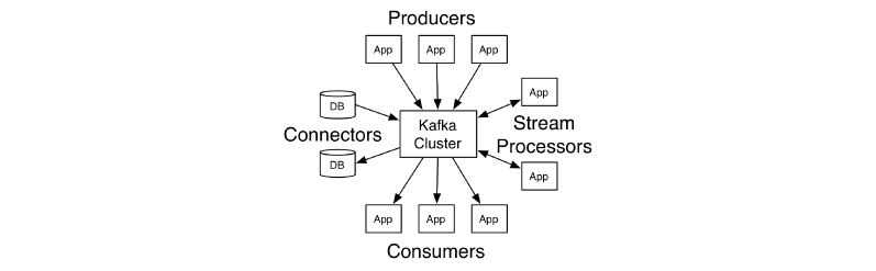 core API in Kafka
