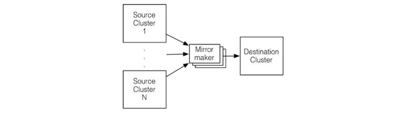 geo-replication in Kafka