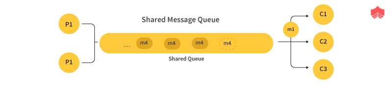 Shared message Queue
