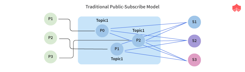 Traditional Publisher Subscribe Systems
