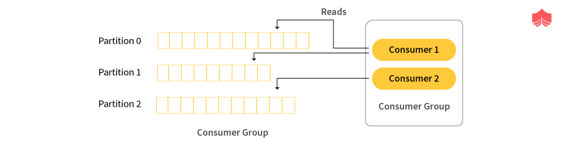 consumer group in Kafka