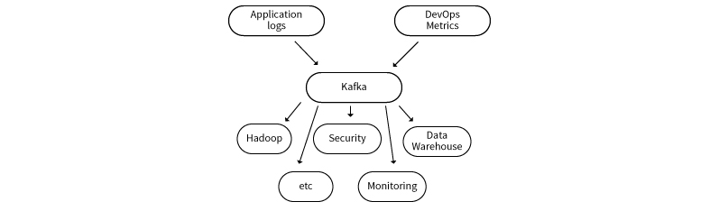 integration and data processing in kafka
