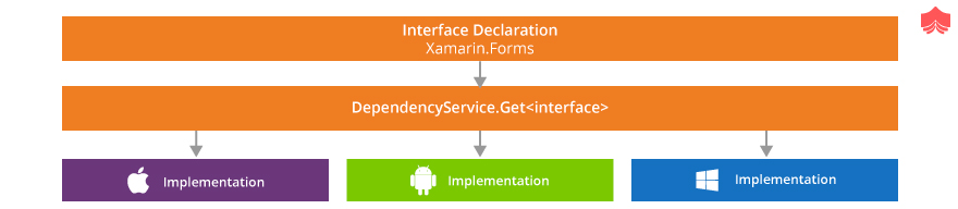 functions on Xamarin.