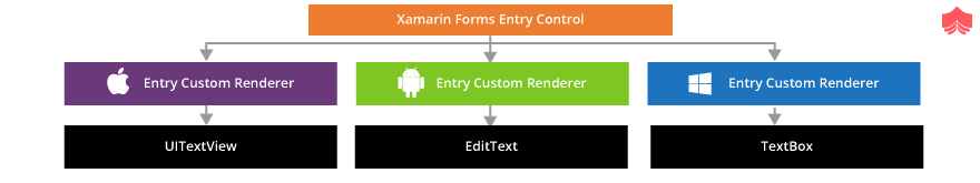 Custom renderers in Xamarin.Forms