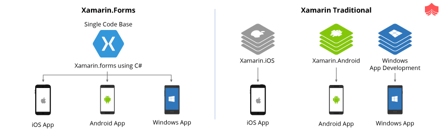 Top 30 Xamarin Interview Questions & Answers of 2019