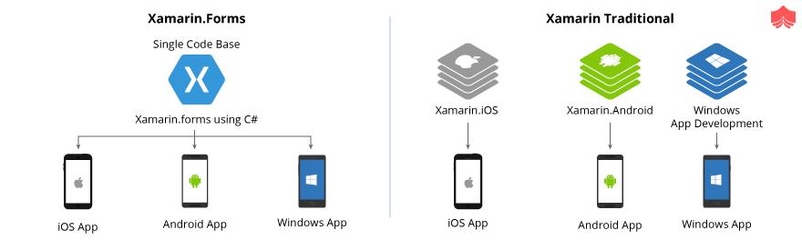 Xamarin.forms v/s Xamarin Traditional