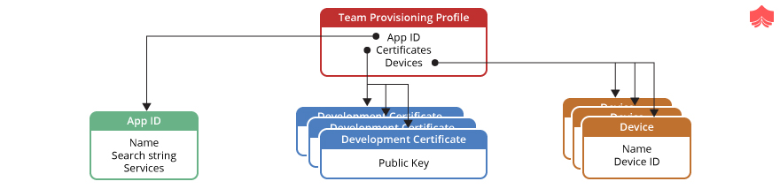 Team provisioning profile