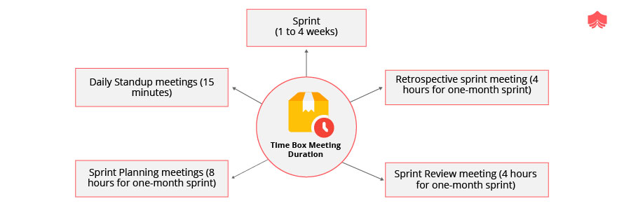 Time Boxing of a scrum process