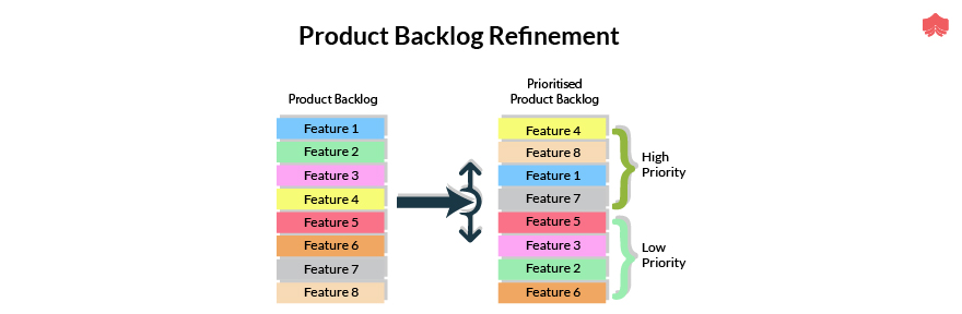 Ptoduct Backlog Refinement