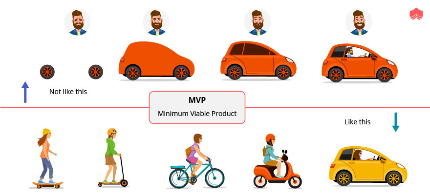 Example fro Minimum Viable product