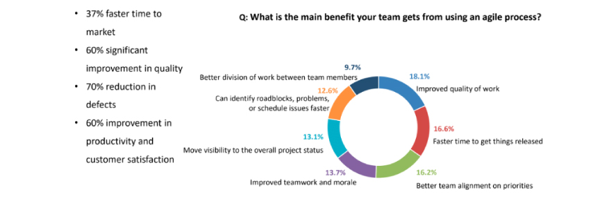 Main benefits getting by using agile process
