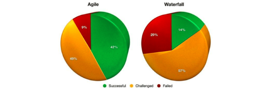 Usage of agile and waterfall