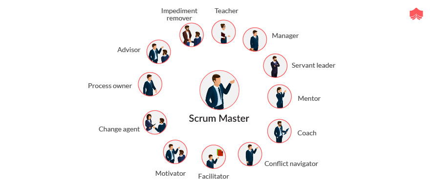 characteristics of a good Scrum team
