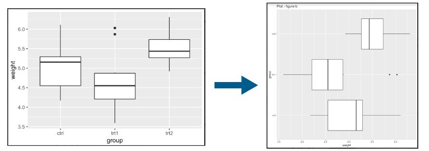 "PlantGrowth"" dataset"