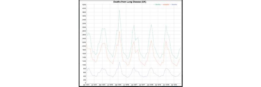 lungDeaths dataset in R