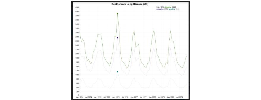 lungDeaths sample dataset