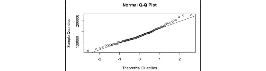 Theoretical Quantiles