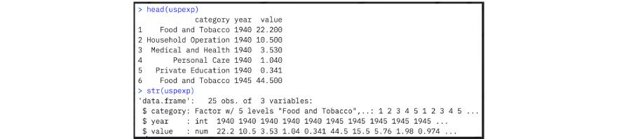 Data Visualization code