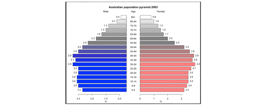 Australin population pyramid 2002