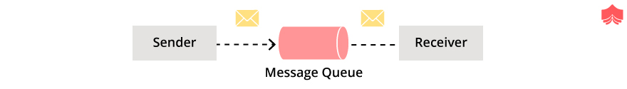 Point to point messaging system in Hadoop