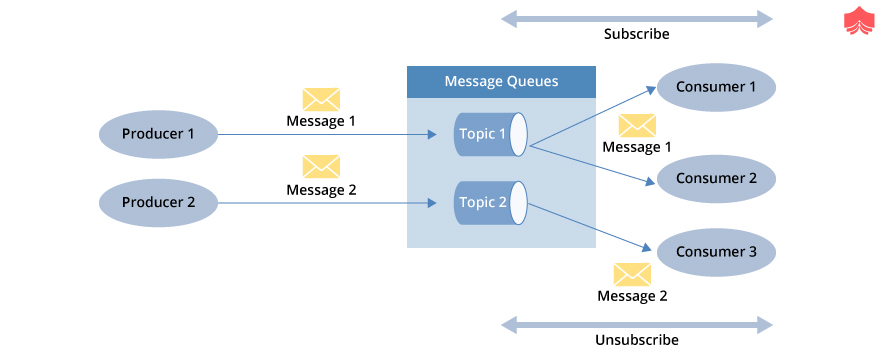 Publish subscribe messaging system in Hadoop
