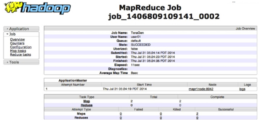 MapReduce Job in Hadoop