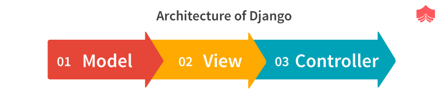 Architecture of Django?