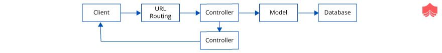 Flow of the Request in MVC application